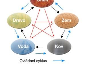5 elementov