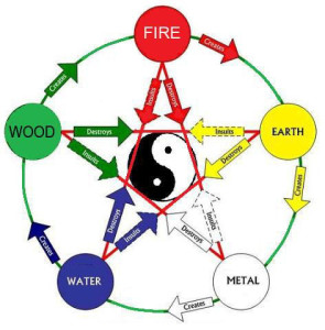 5 prvkov Elementov
